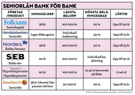 Seniorlån villkor hos olika banker
