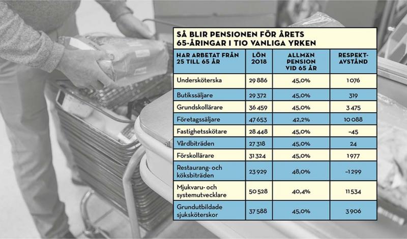 Inte+ens+h%C3%A4lften+av+l%C3%B6nen+kvar+i+pension